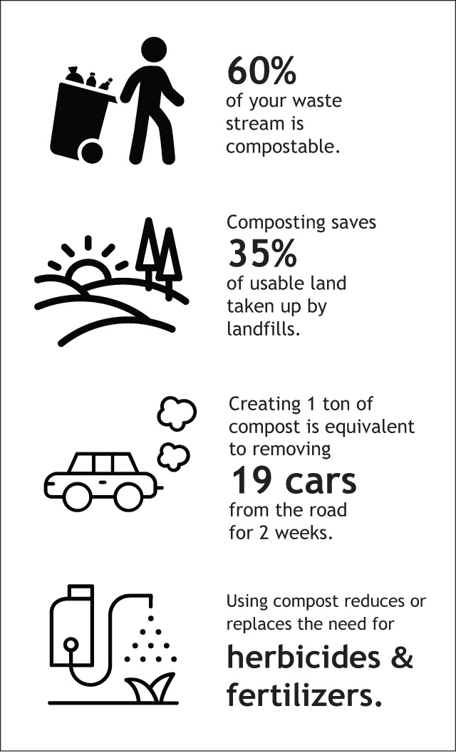 Composting helps the environment while relieving you of biodegradable trash!