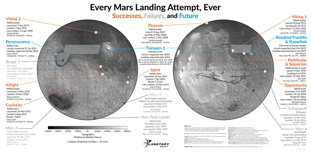 Every Mars landing attempt, ever. Successes, Failures and Future.