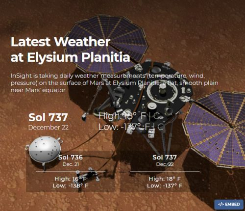 Weather at Elysium Planitia on Mars, Dec. 22, 2020.