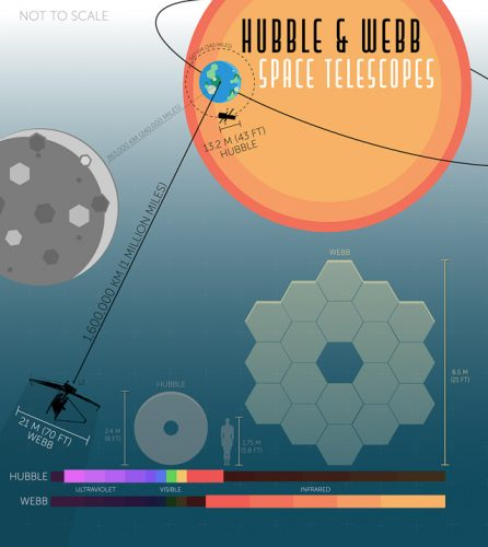 Hubble & Webb Space Telescopes