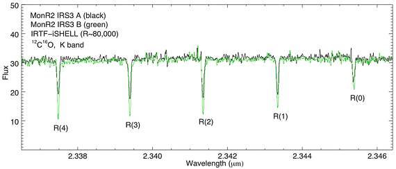 Partial CO spectra of two stars forming together.