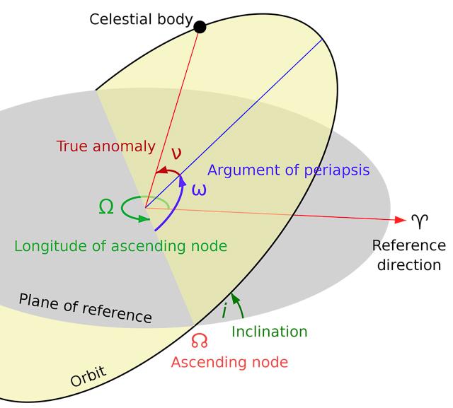 A diagram of orbits
